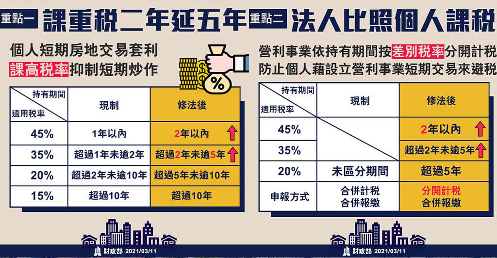 2021房產和一稅,%數比較表